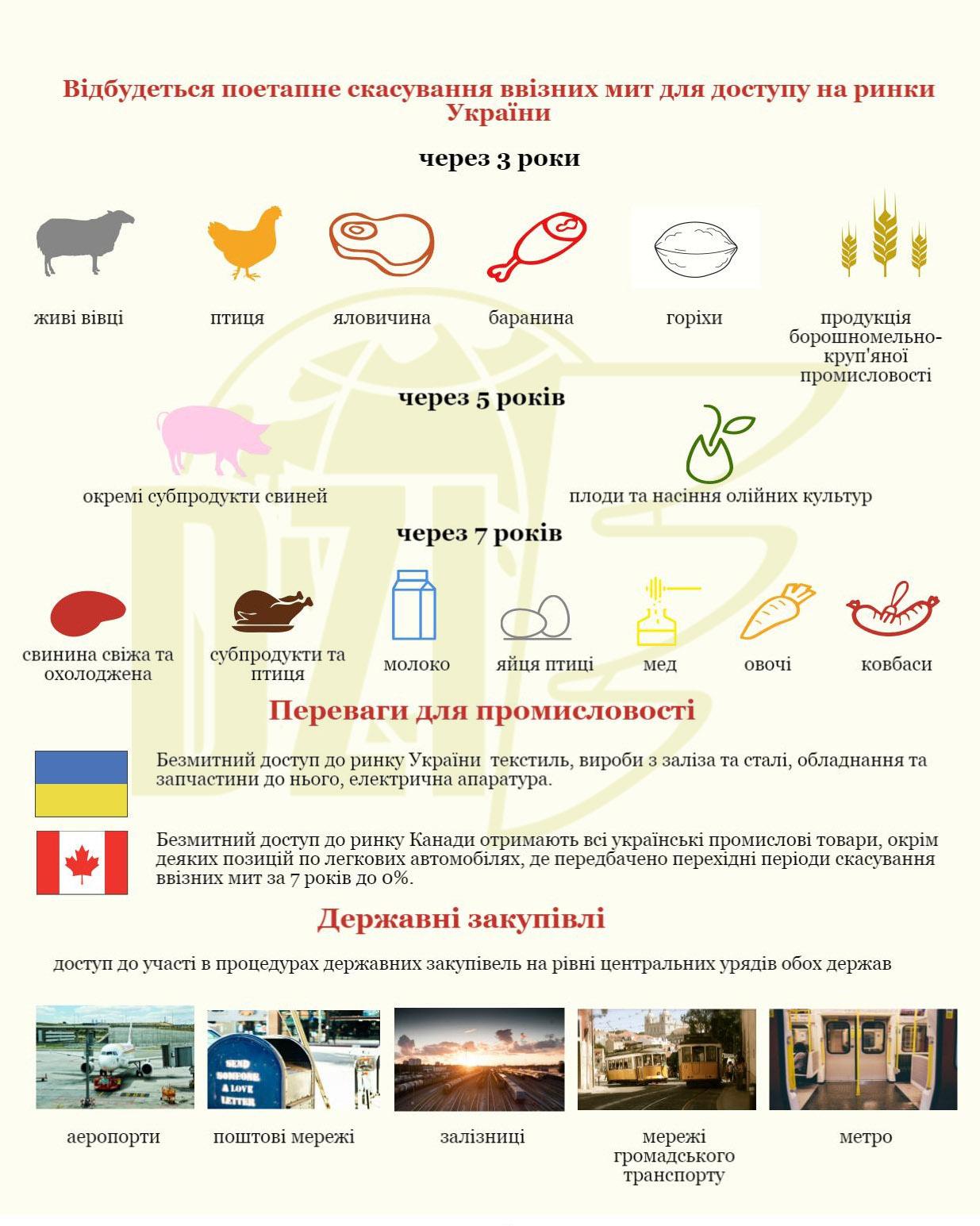 Canada Ukraine Free Trade Agreement Advantages Derzhzovnishinform Sc