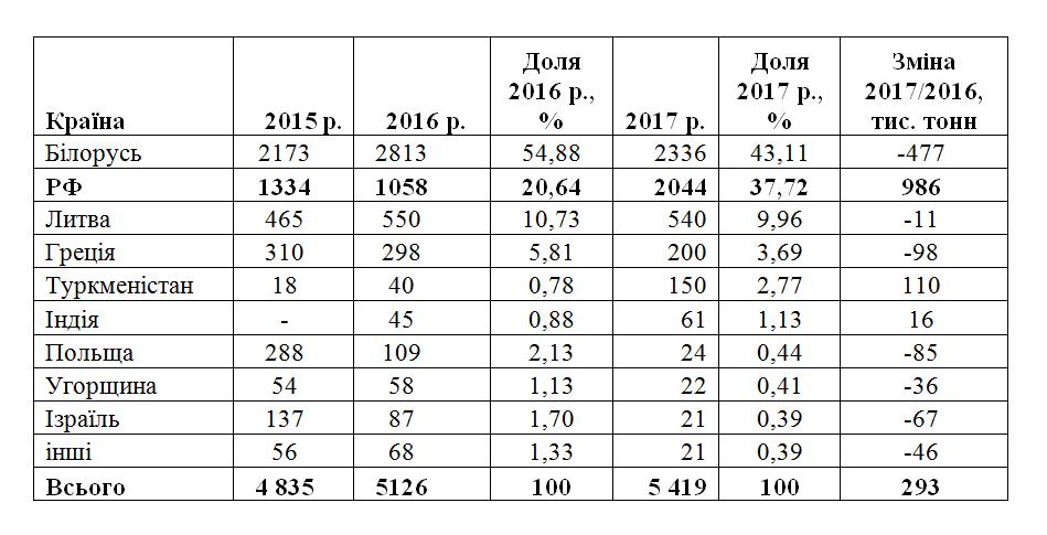 Украина удвоила импорт нефтепродуктов из РФ и Беларуси - фото 2