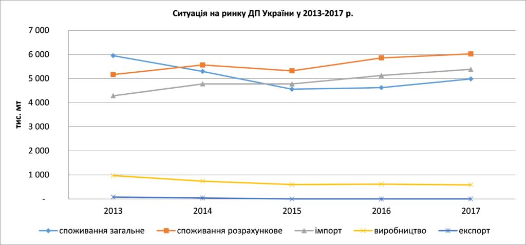Украина удвоила импорт нефтепродуктов из РФ и Беларуси - фото 3