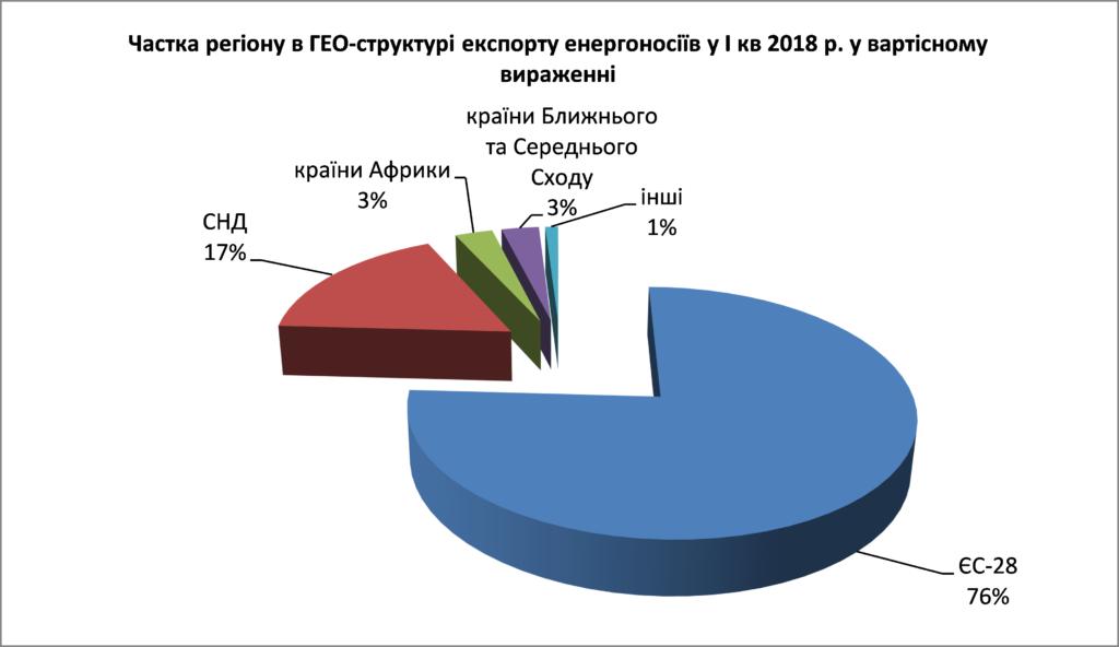 Экспорт и импорт энергоносителей в Украину: стала известна структура - фото 2