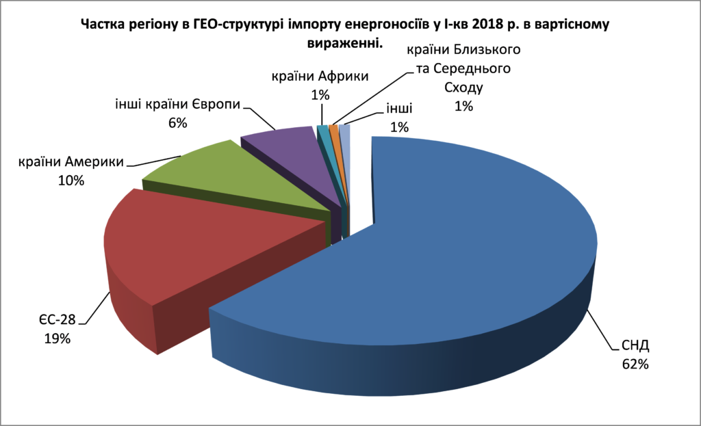 Экспорт и импорт энергоносителей в Украину: стала известна структура - фото 3