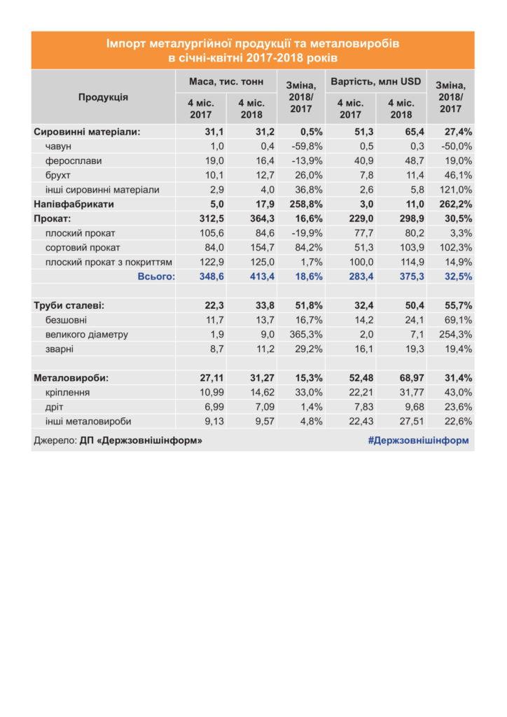 Импорт металлопроката в Украину вырос на 17% - фото 2