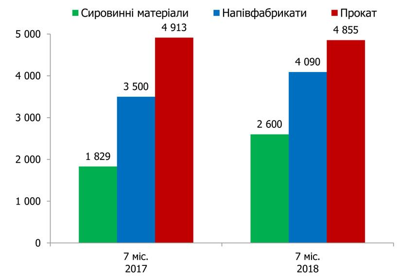 Госвнешинформ подвел итоги металлоэкспорта за первое полугодие - фото 2