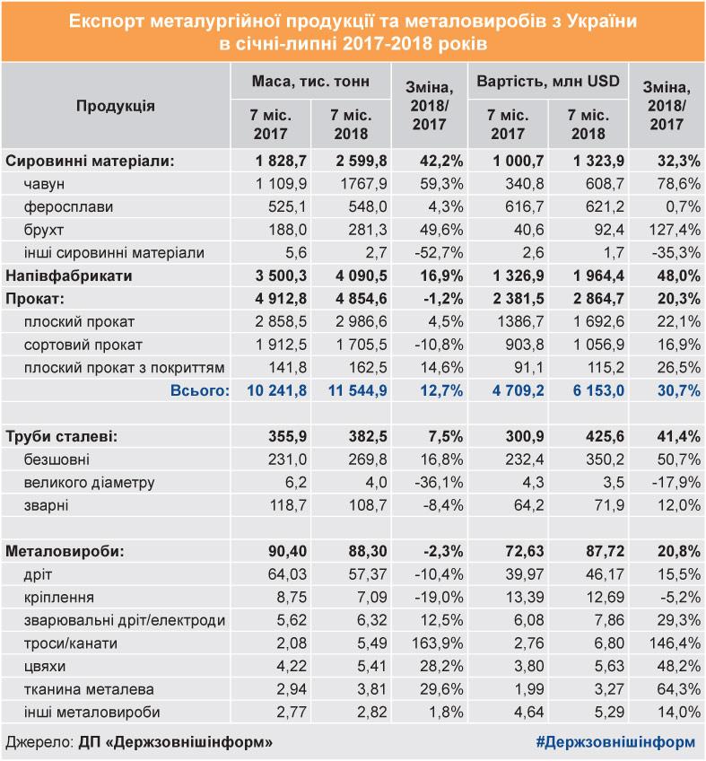 Госвнешинформ подвел итоги металлоэкспорта за первое полугодие - фото 3