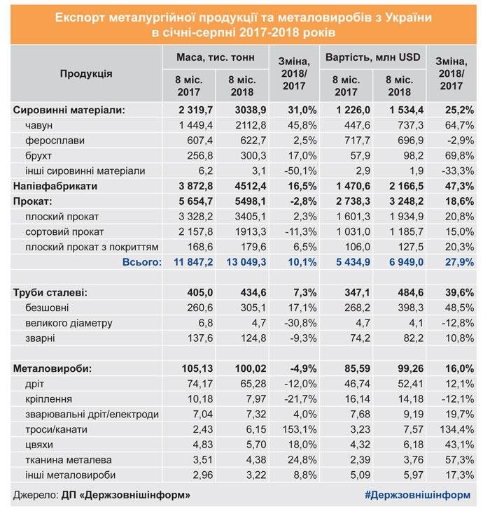 Экспорт металлов из Украины принес полтора миллиарда долларов - фото 3