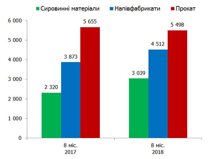 Экспорт металлов из Украины принес полтора миллиарда долларов - фото 2